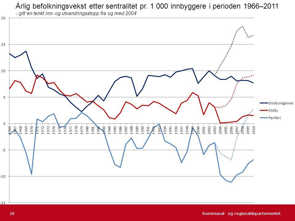 Årlig befolkningsvekst etter sentralitet pr