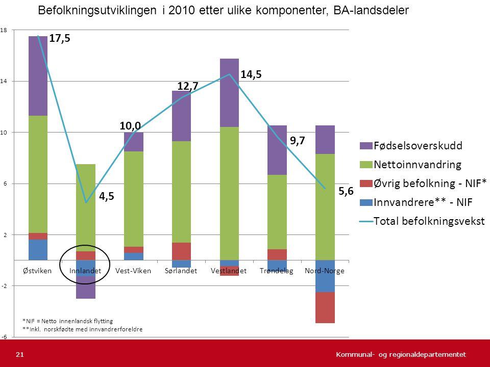 Befolkningsutviklingen i 2010 etter ulike komponenter, BA-landsdeler