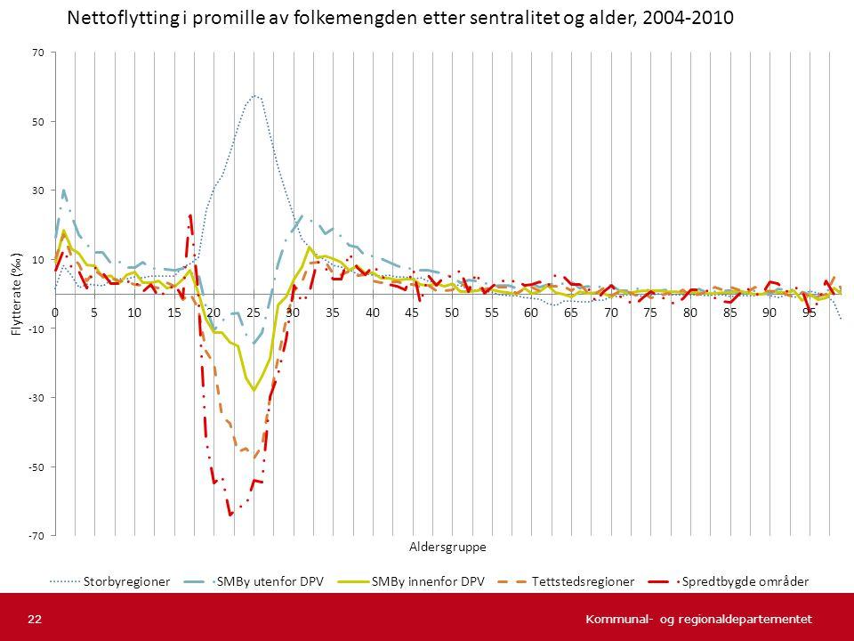 Nettoflytting i promille av folkemengden etter sentralitet og alder, 2004-2010