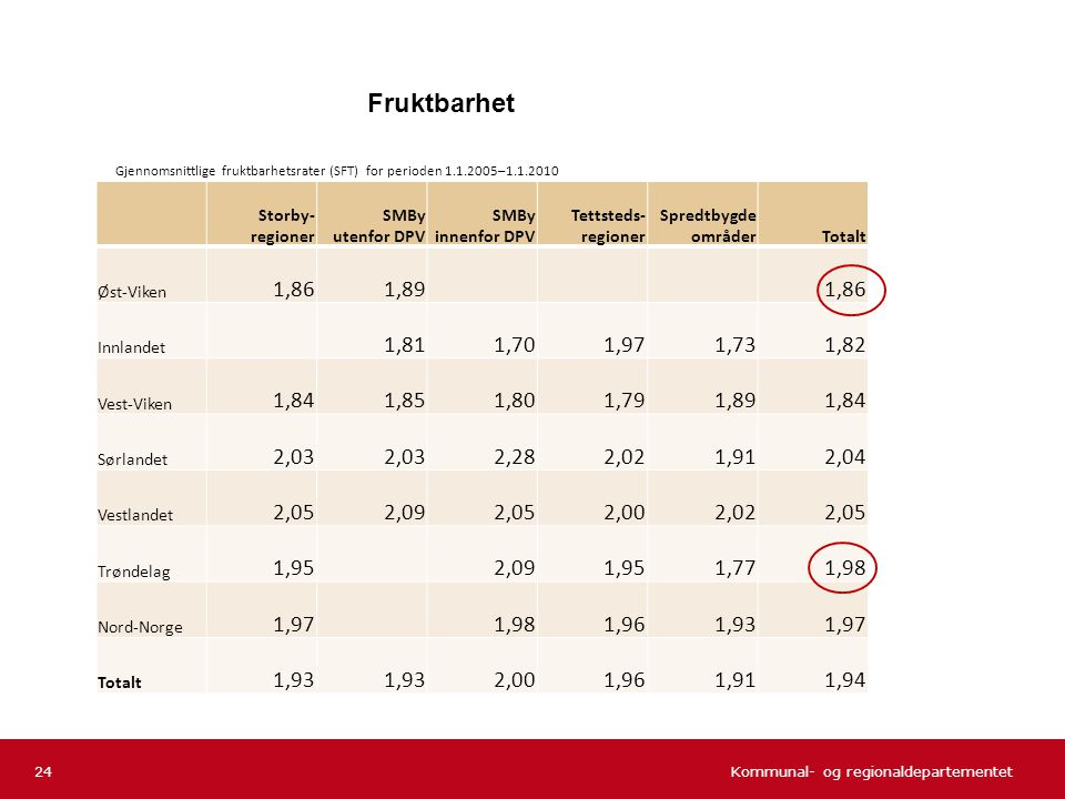 Fruktbarhet Gjennomsnittlige fruktbarhetsrater (SFT) for perioden 1.1.2005–1.1.2010. Storby- regioner.