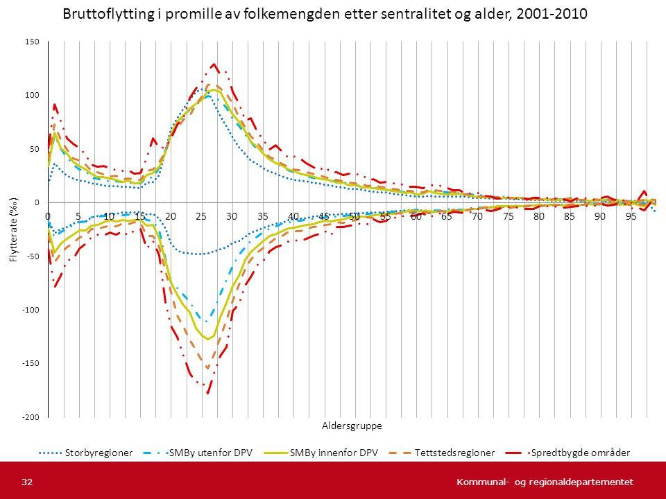 Bruttoflytting i promille av folkemengden etter sentralitet og alder, 2001-2010