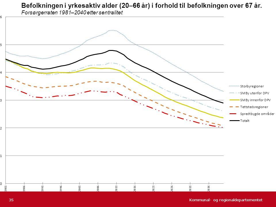 Befolkningen i yrkesaktiv alder (20–66 år) i forhold til befolkningen over 67 år. Forsørgerraten 1981–2040 etter sentralitet