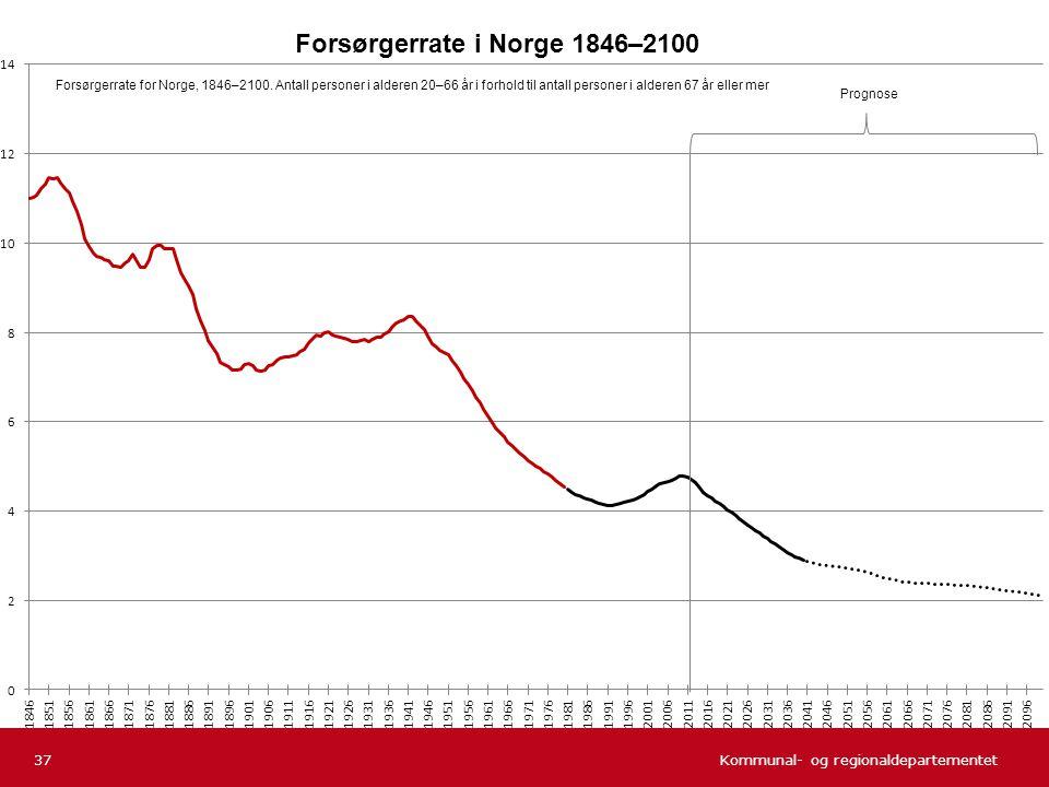 Forsørgerrate i Norge 1846–2100