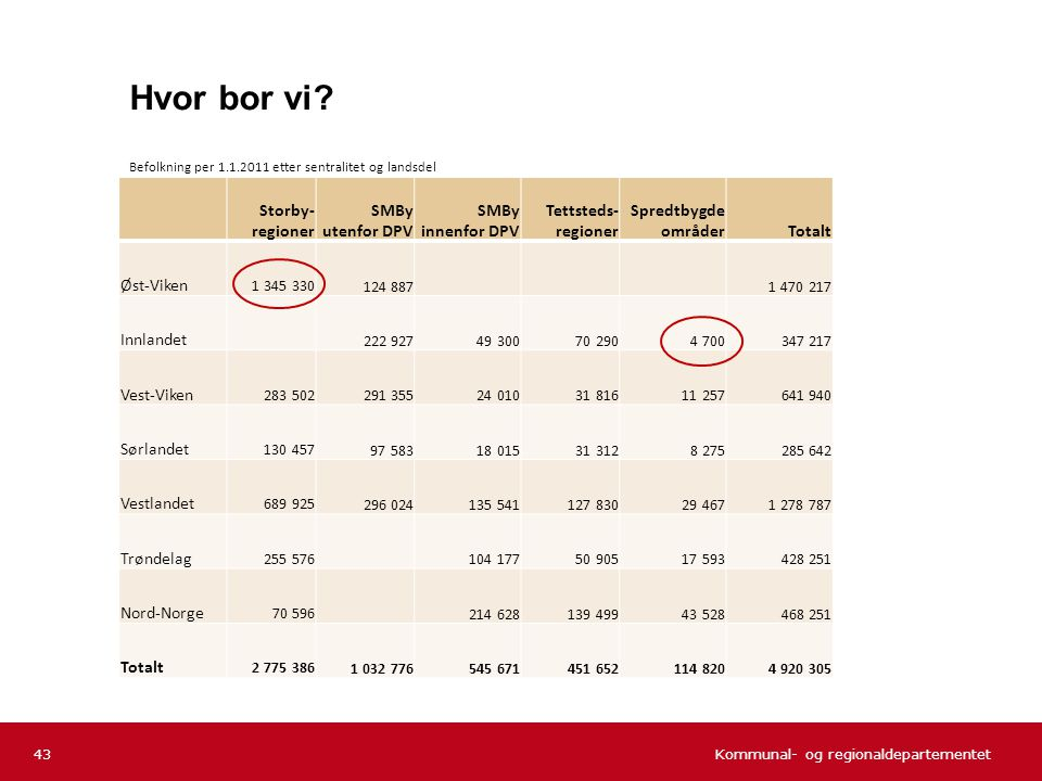 Hvor bor vi Befolkning per 1.1.2011 etter sentralitet og landsdel. Storby- regioner. SMBy utenfor DPV.