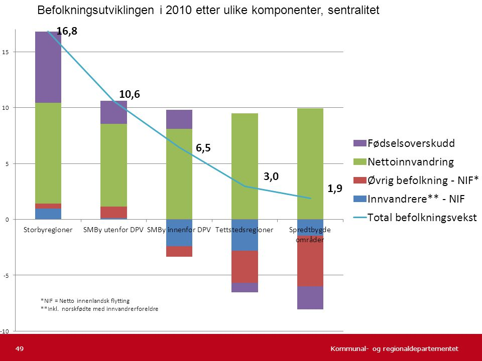 Befolkningsutviklingen i 2010 etter ulike komponenter, sentralitet