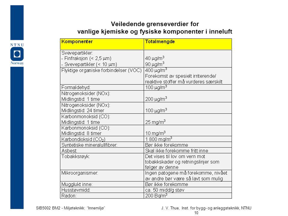 Veiledende grenseverdier for vanlige kjemiske og fysiske komponenter i inneluft