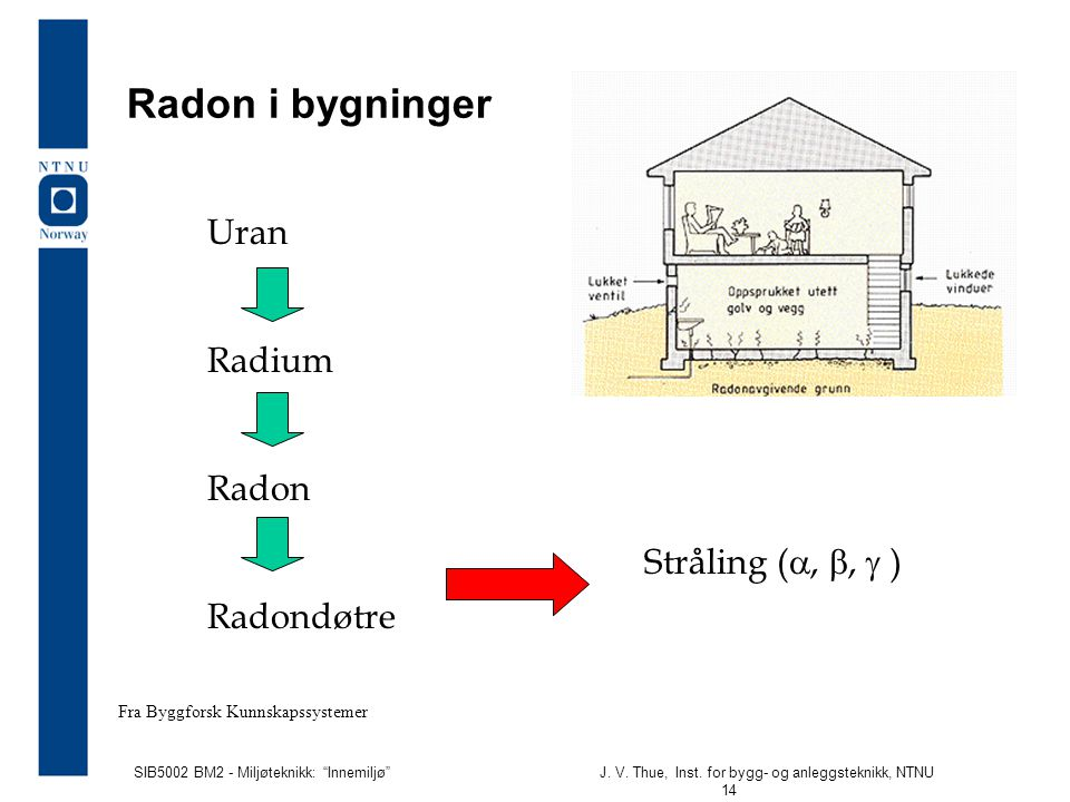 Radon i bygninger Uran Radium Radon Radondøtre Stråling (a, b, g )