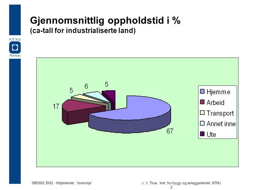 Gjennomsnittlig oppholdstid i % (ca-tall for industrialiserte land)