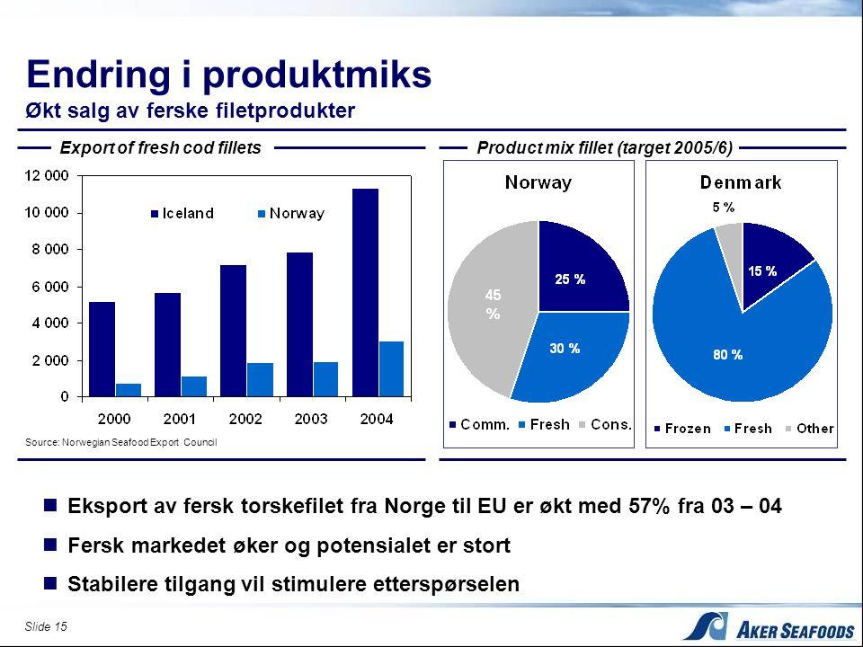 Endring i produktmiks Økt salg av ferske filetprodukter
