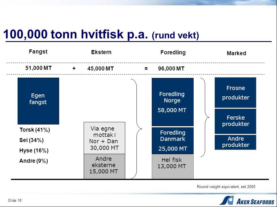 100,000 tonn hvitfisk p.a. (rund vekt)