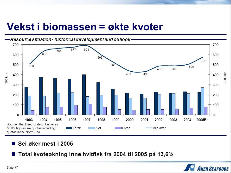 Vekst i biomassen = økte kvoter