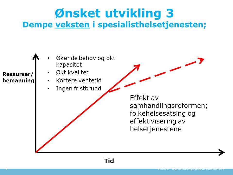 Ønsket utvikling 3 Dempe veksten i spesialisthelsetjenesten;