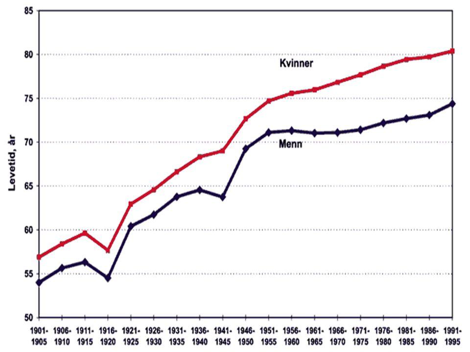 Grafen viser utviklingen i forventet levealder gjennom sist århundre for menn (blå kurve) og kvinner (rød kurve).