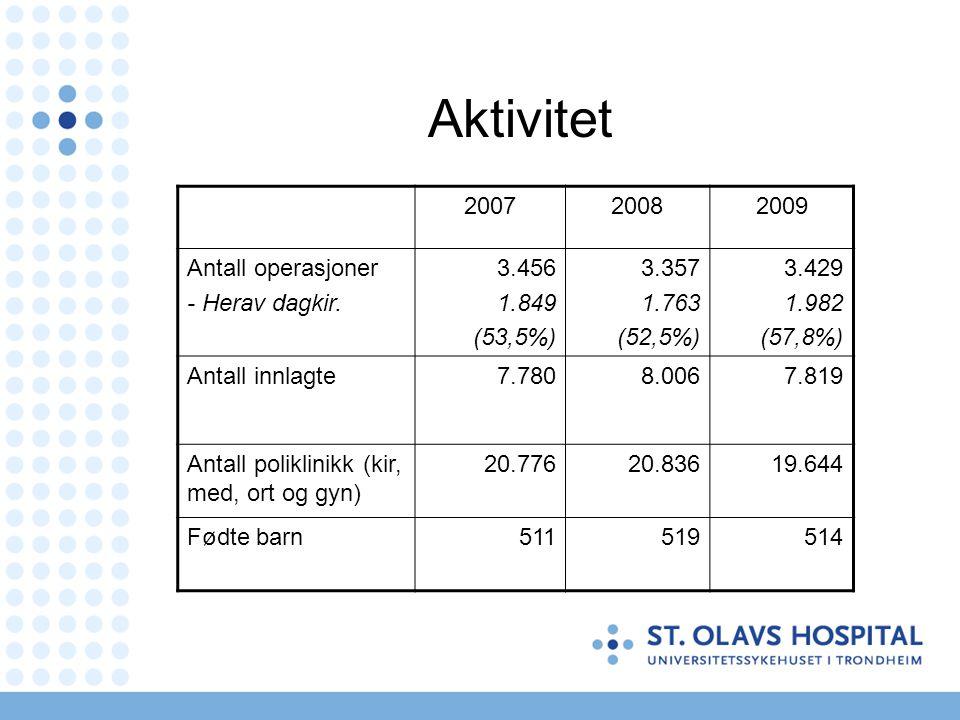 Aktivitet 2007 2008 2009 Antall operasjoner - Herav dagkir. 3.456