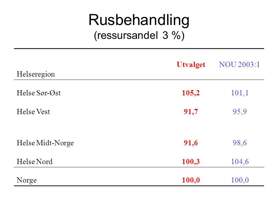 Rusbehandling (ressursandel 3 %)