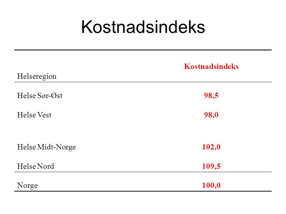 Kostnadsindeks Helseregion Kostnadsindeks Helse Sør-Øst 98,5