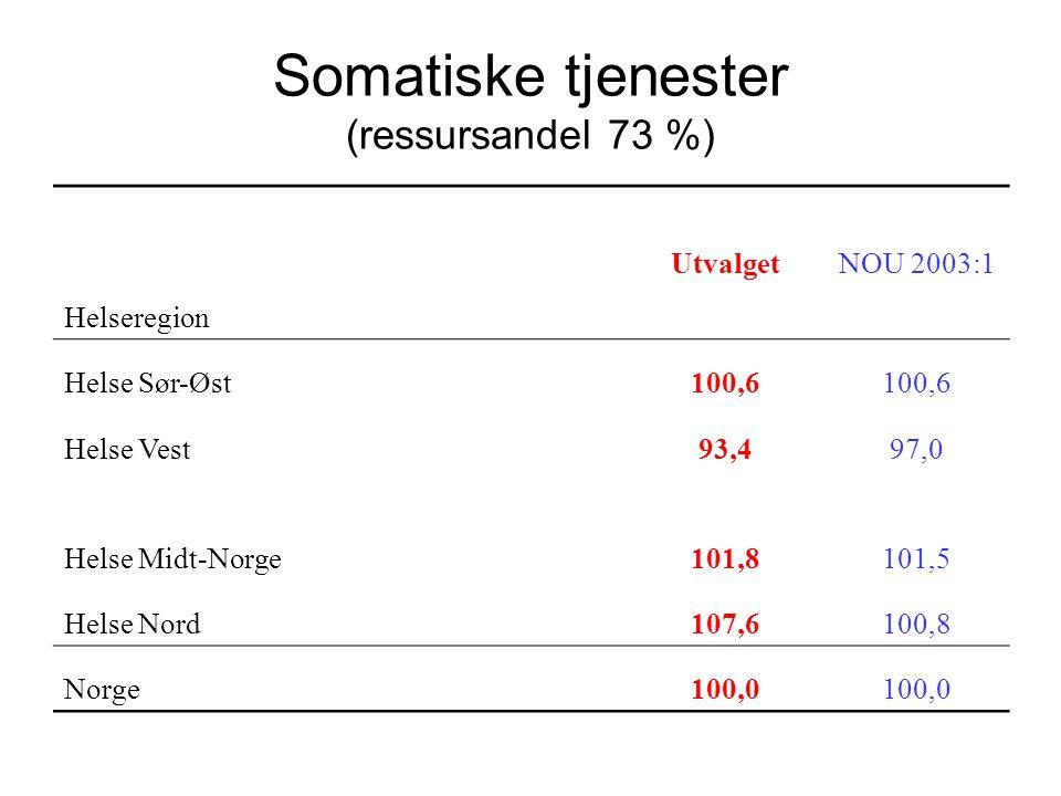 Somatiske tjenester (ressursandel 73 %)