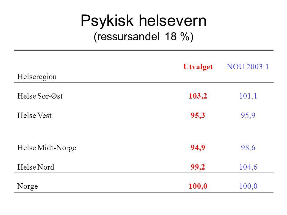 Psykisk helsevern (ressursandel 18 %)