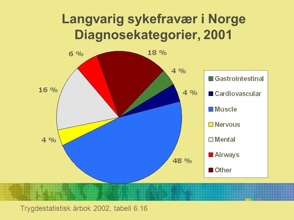 Langvarig sykefravær i Norge Diagnosekategorier, 2001