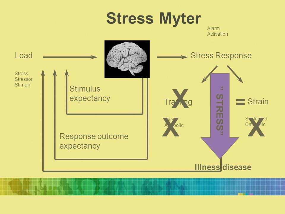 X X X = Stress Myter STRESS Load Stress Response Stimulus