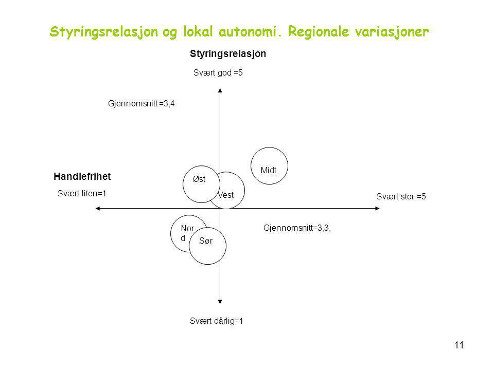 Styringsrelasjon og lokal autonomi. Regionale variasjoner