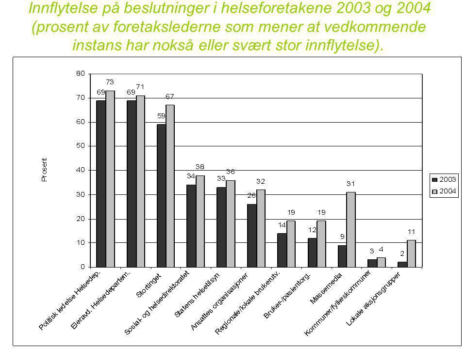 Innflytelse på beslutninger i helseforetakene 2003 og 2004 (prosent av foretakslederne som mener at vedkommende instans har nokså eller svært stor innflytelse).