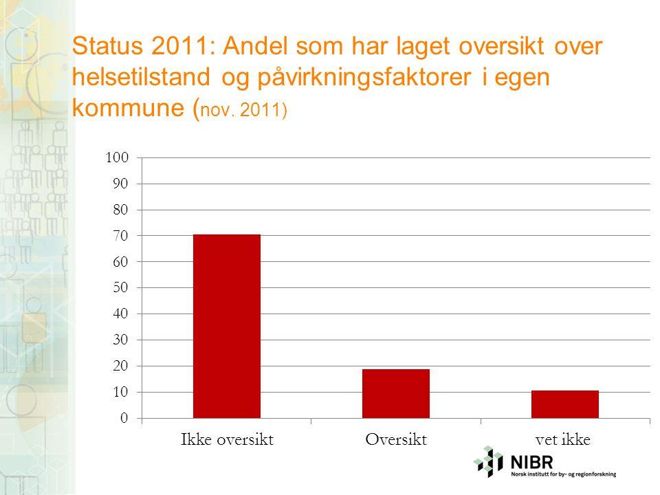 Status 2011: Andel som har laget oversikt over helsetilstand og påvirkningsfaktorer i egen kommune (nov.
