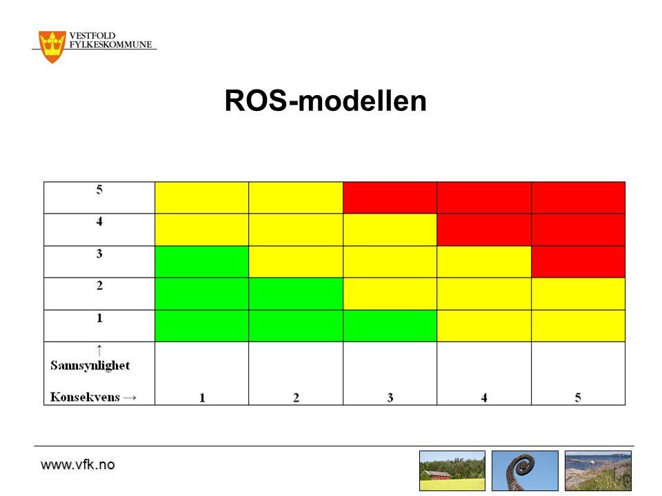 ROS-modellen