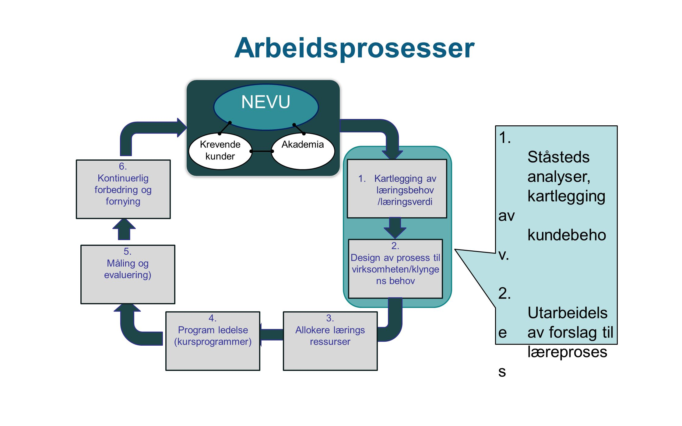 Arbeidsprosesser NEVU 1. Ståsteds analyser, kartlegging av kundebehov.