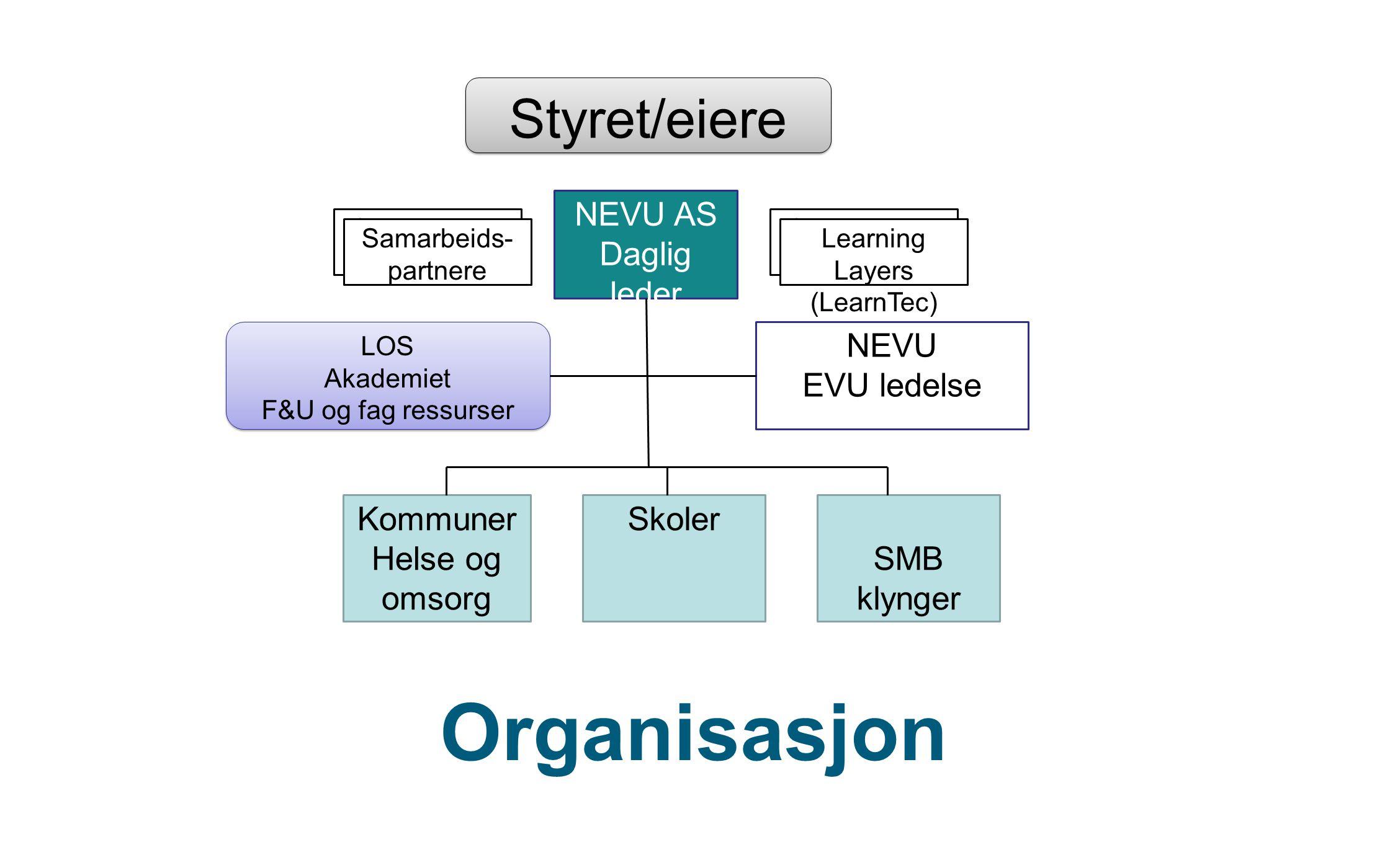 Organisasjon Styret/eiere NEVU AS Daglig leder NEVU EVU ledelse
