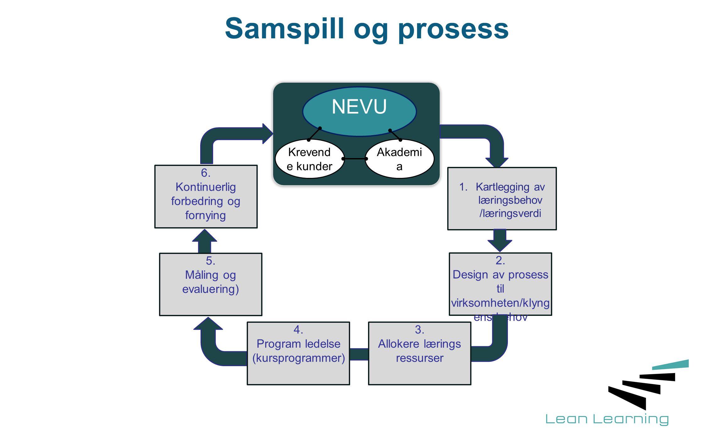 Samspill og prosess NEVU Krevende kunder Akademia 2.
