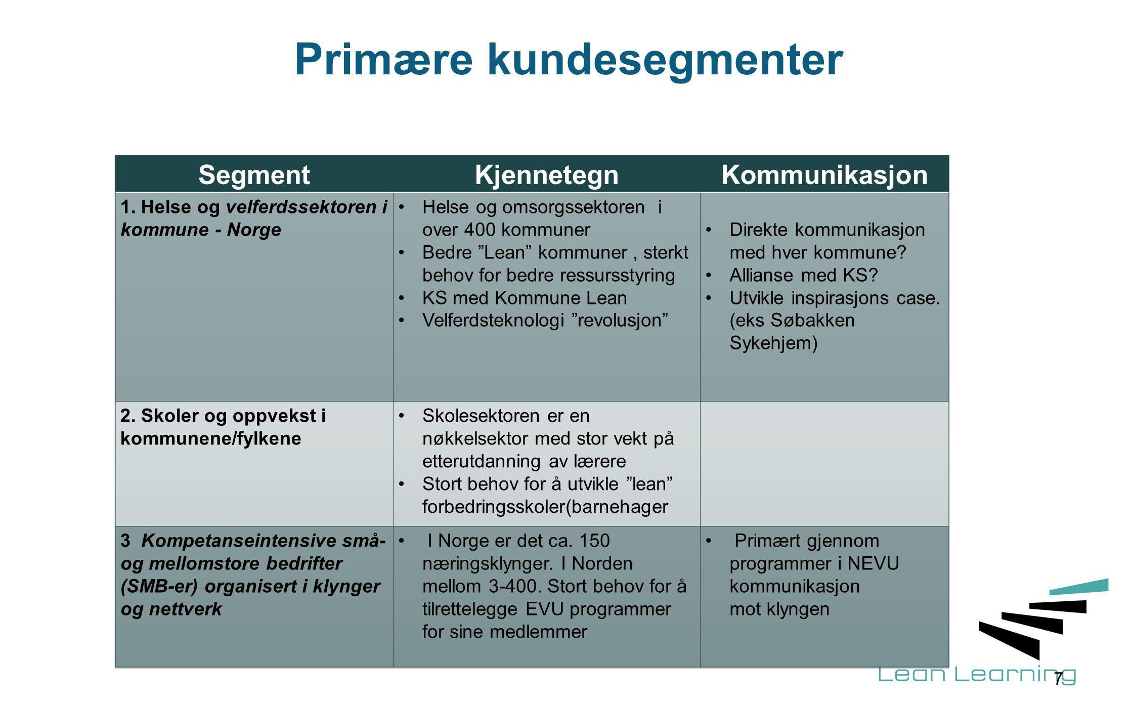 Primære kundesegmenter