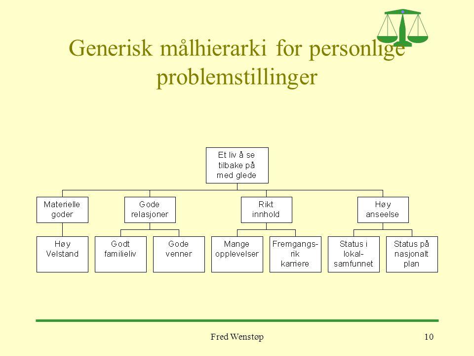 Generisk målhierarki for personlige problemstillinger
