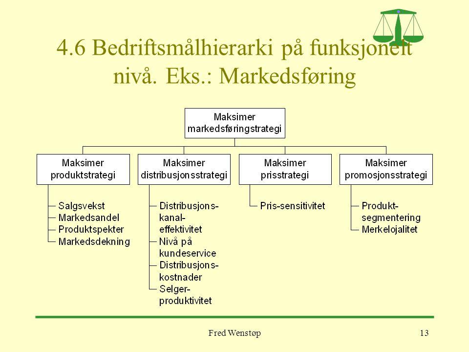 4.6 Bedriftsmålhierarki på funksjonelt nivå. Eks.: Markedsføring