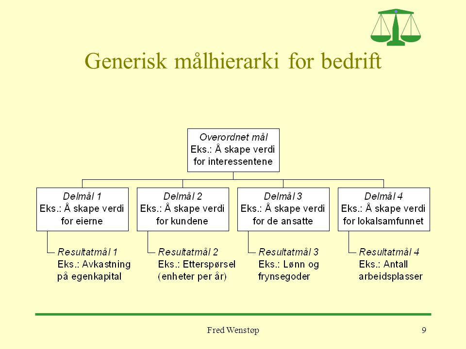 Generisk målhierarki for bedrift