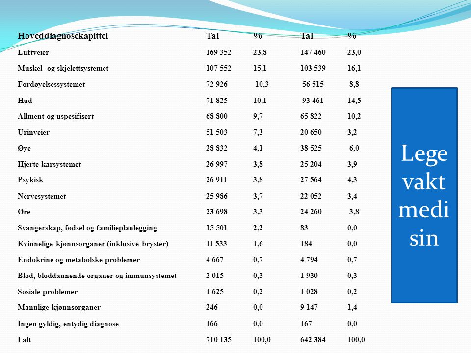 Legevakt medisin Hoveddiagnosekapittel Tal % Tal %