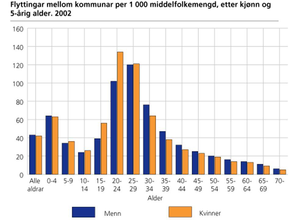 2003 © Statistisk sentralbyrå.
