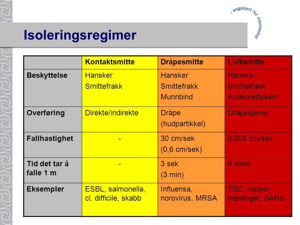 Isoleringsregimer Kontaktsmitte Dråpesmitte Luftsmitte Beskyttelse