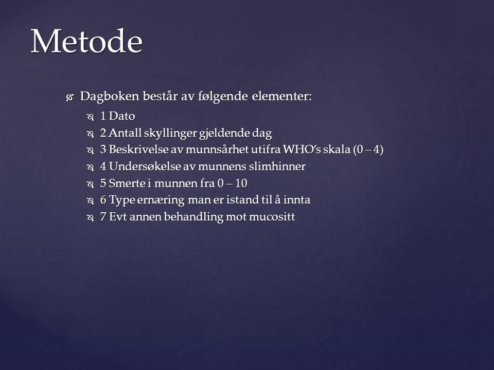 Metode Dagboken består av følgende elementer: 1 Dato