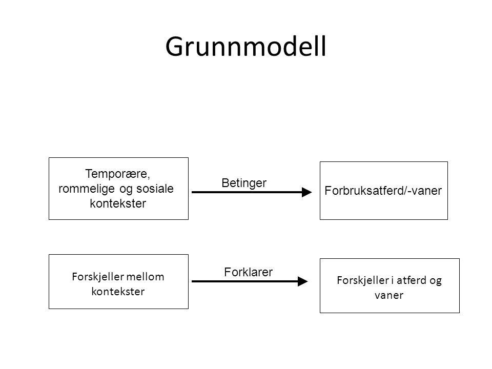Grunnmodell Temporære, rommelige og sosiale Forbruksatferd/-vaner