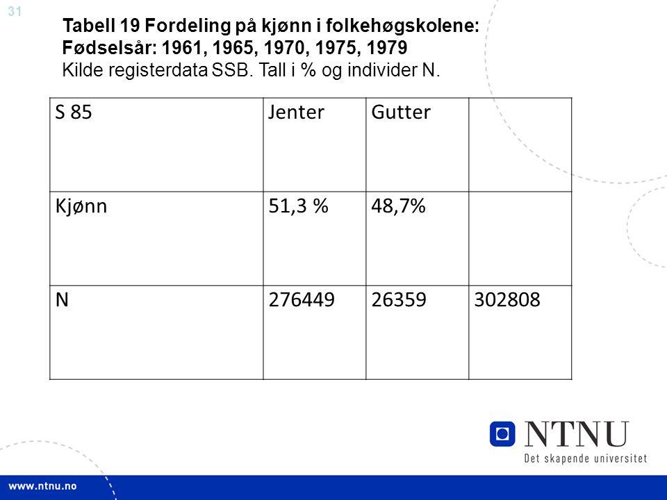 S 85 Jenter Gutter Kjønn 51,3 % 48,7% N 276449 26359 302808