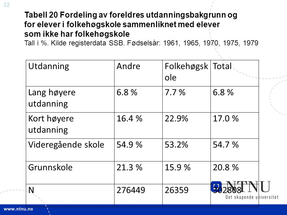 Utdanning Andre Folkehøgskole Total Lang høyere utdanning 6.8 % 7.7 %