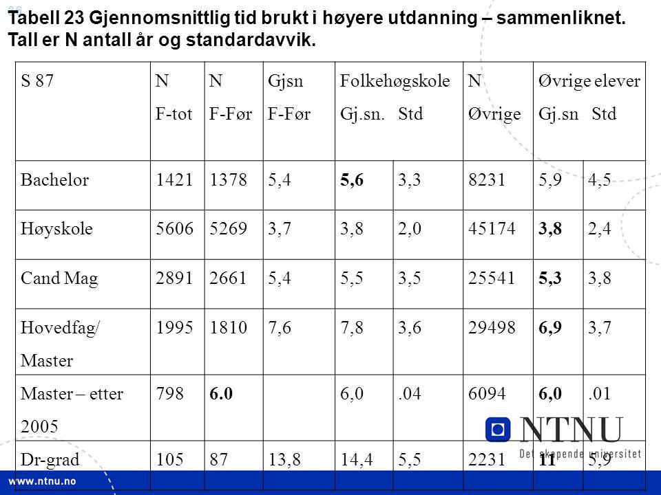 Tabell 23 Gjennomsnittlig tid brukt i høyere utdanning – sammenliknet.