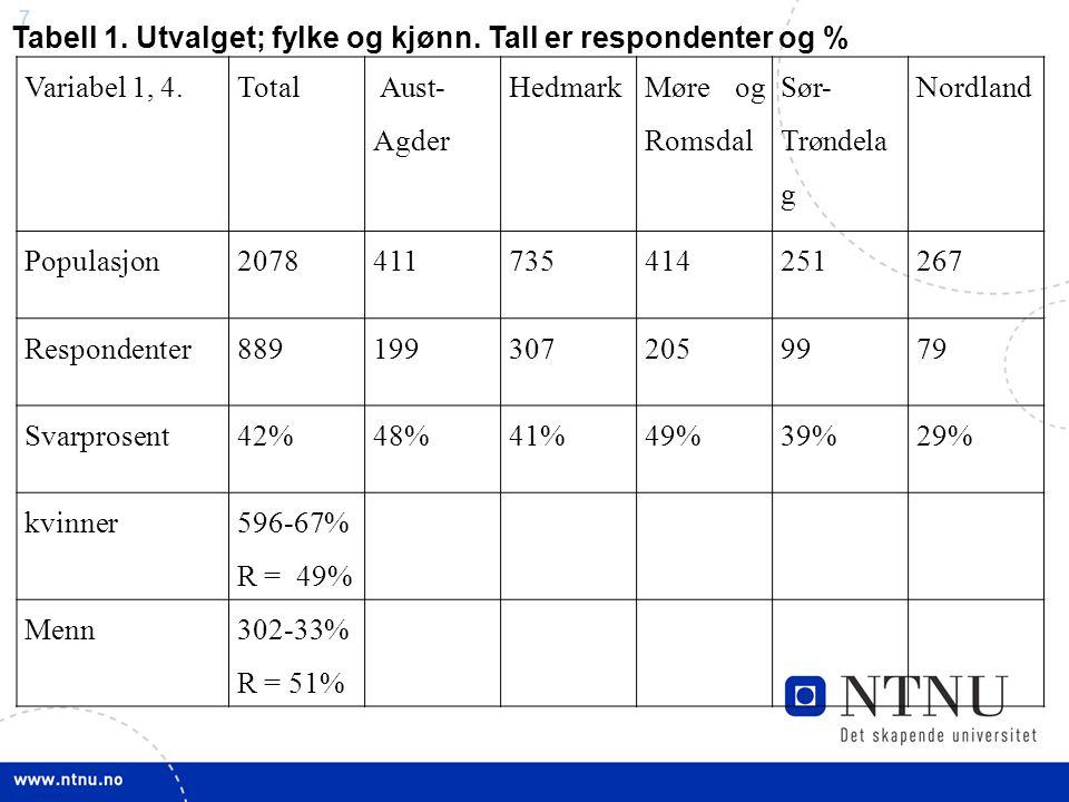 Tabell 1. Utvalget; fylke og kjønn. Tall er respondenter og %