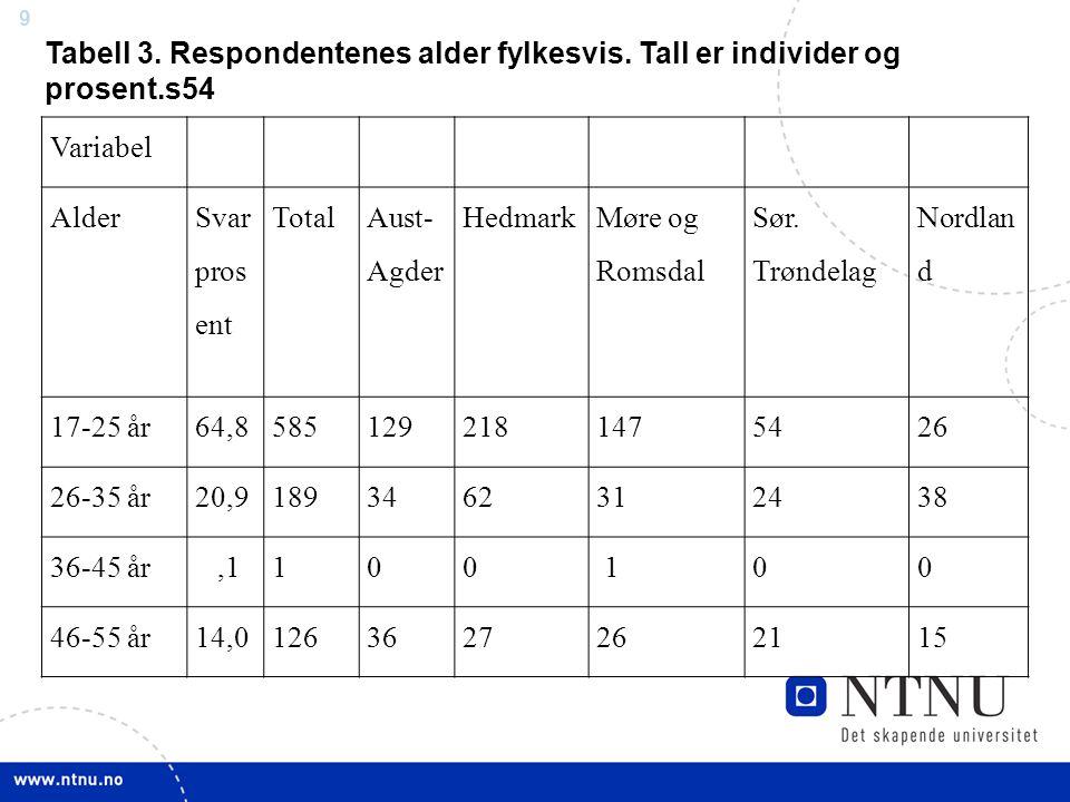 Tabell 3. Respondentenes alder fylkesvis. Tall er individer og prosent