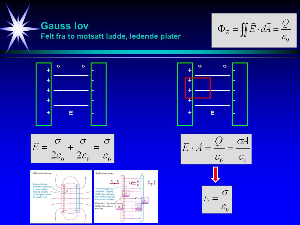 Gauss lov Felt fra to motsatt ladde, ledende plater