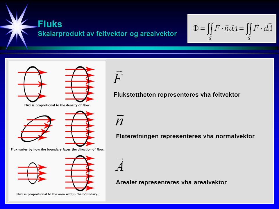 Fluks Skalarprodukt av feltvektor og arealvektor