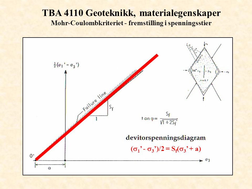 TBA 4110 Geoteknikk, materialegenskaper Mohr-Coulombkriteriet - fremstilling i spenningsstier