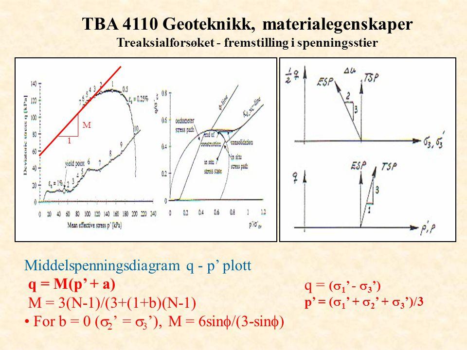 TBA 4110 Geoteknikk, materialegenskaper Treaksialforsøket - fremstilling i spenningsstier