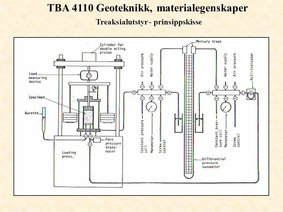 TBA 4110 Geoteknikk, materialegenskaper Treaksialutstyr - prinsippskisse
